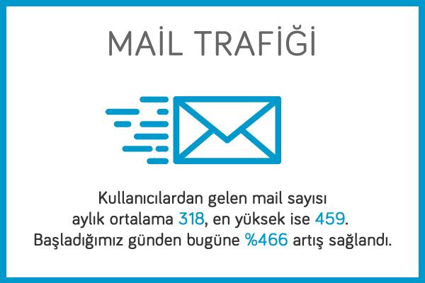 doktor-mail-trafigi